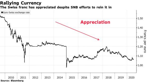 这一观点够新颖!瑞士央行可能正在指引欧元兑美元走势?