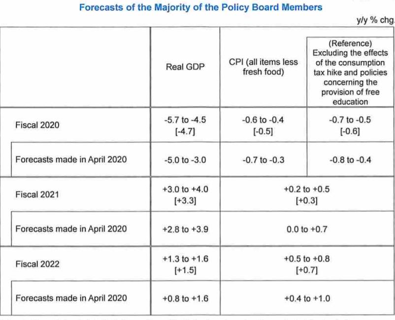 日本央行如预期按兵不动 称经济和物价风险前景均下行