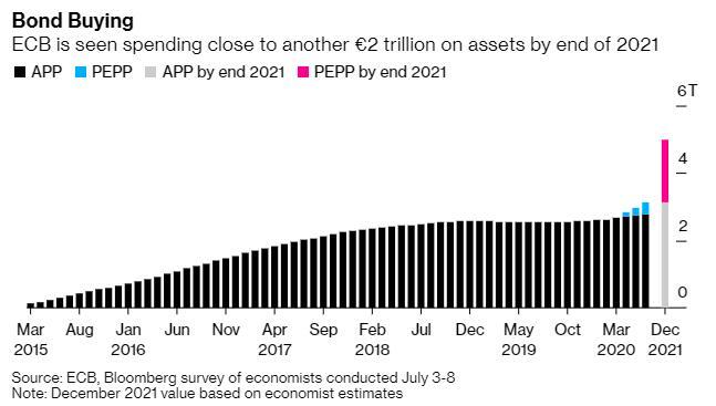 欧洲央行维持利率和购债计划不变 欧元小幅走高
