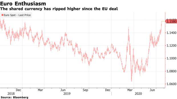 欧元攀升至近两年来最高水平 欧洲复苏计划助攻下一路乘风破浪
