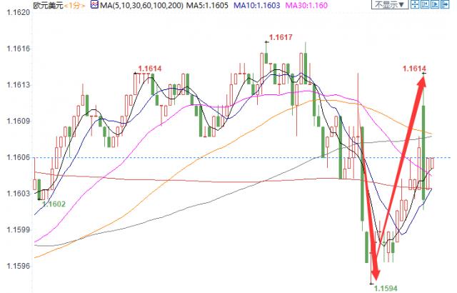 欧元短期已经超买 欧元或存下落风险