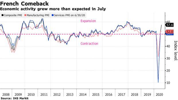 欧元区7月份产出增幅达到最高水平 需求也显示出复苏的迹象