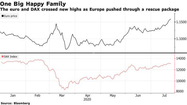 债券能否作为安全资产与国债抗衡 欧元是否对美元霸权构成挑战