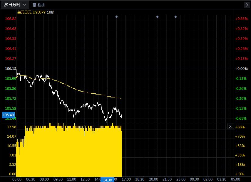 关于美元/日元的最新交易策略和观点汇总(7月27日)