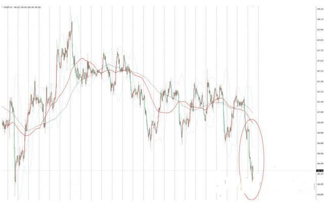 美元兑日元下跌主要是市场对避险日元的需求恢复