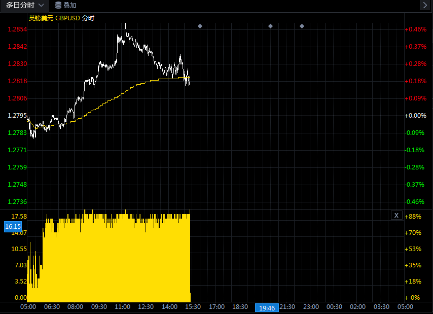 关于英镑/美元的最新交易策略和观点汇总(7月27日)