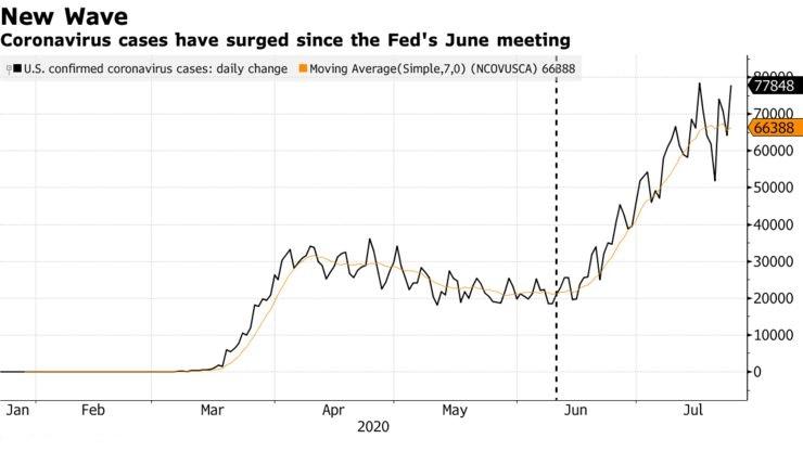 美联储保持在低位的鸽派信息 美元指数延续跌势