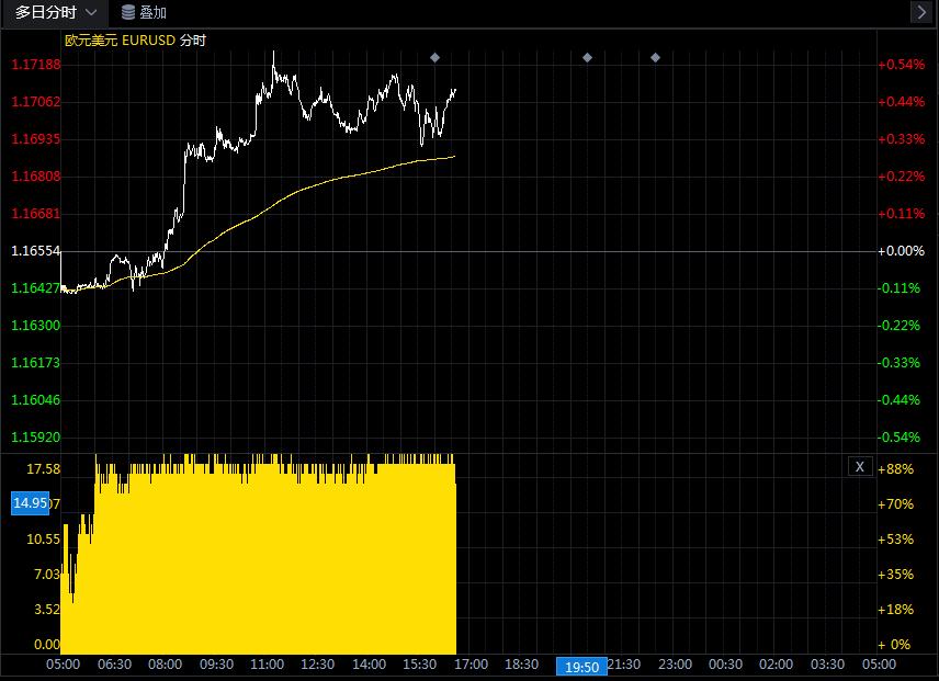 关于欧元/美元的最新交易策略和观点汇总(7月27日)