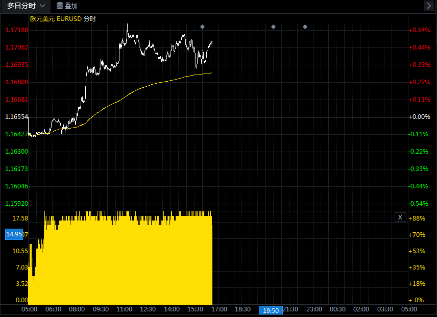 假如攻克这一阻力 欧元/美元存在进一步大涨空间