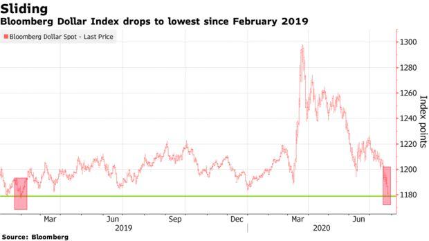 美国的经济表现不佳可能会助长美元的跌势