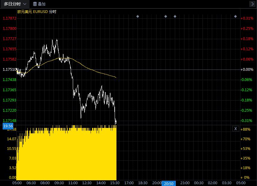 关于欧元/美元的最新交易策略和观点汇总(7月28日)