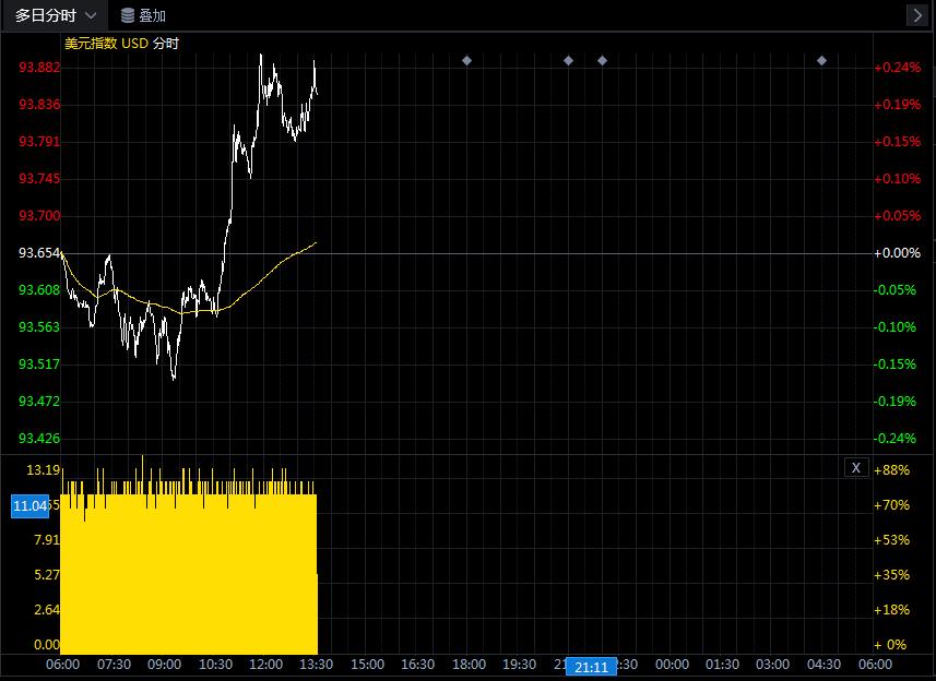 联储重申利率保持在低位的承诺 美元兑所有G-10货币也连连下跌