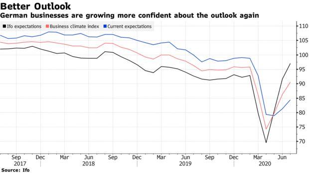 德国企业7月份进一步改善 欧洲最大经济体将从冠状病毒冲击中复苏