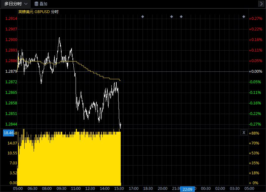 关于英镑/美元的最新交易策略和观点汇总(7月28日)