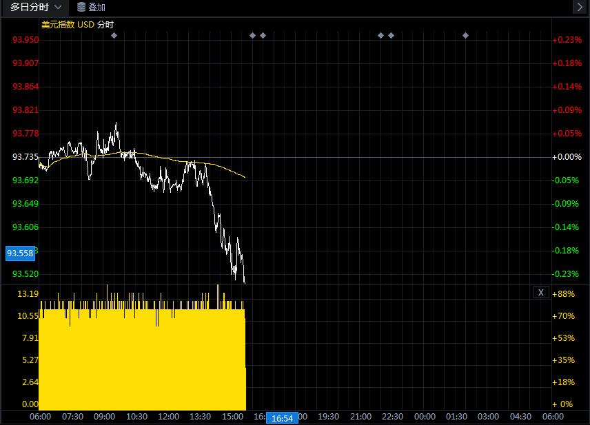 短暂回弹的美元指数已经恢复下跌 美联储决议成为焦点?