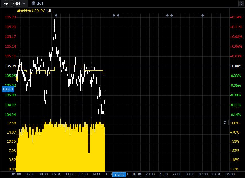为何市场仍看涨日元?今日美元/日元汇率走势图分析