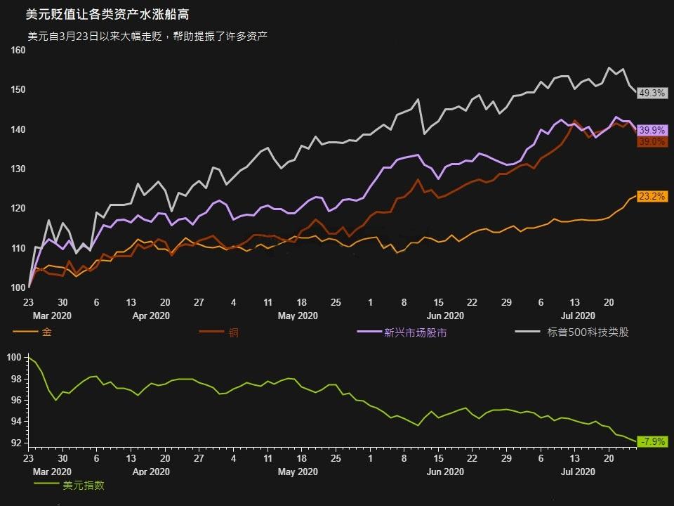 美元加速下跌在全球市场激起回响