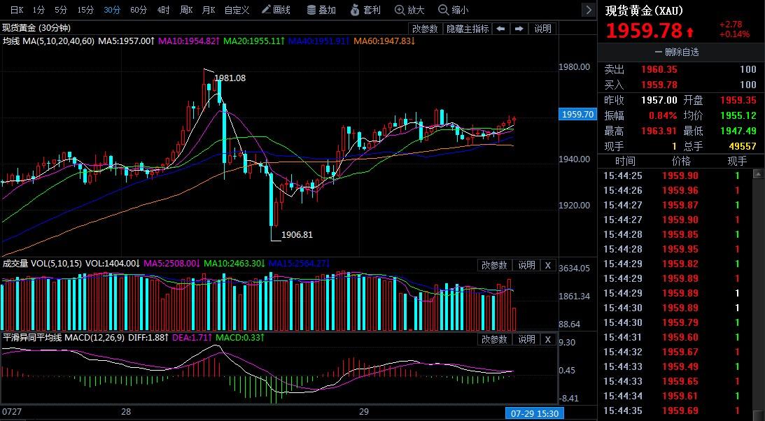 短期出现超买不足惧 现货黄金未改多头趋势