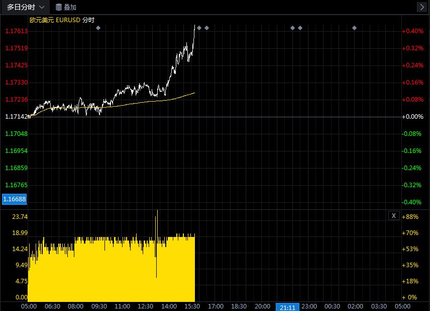 关于欧元/美元的最新交易策略和观点汇总(7月29日)