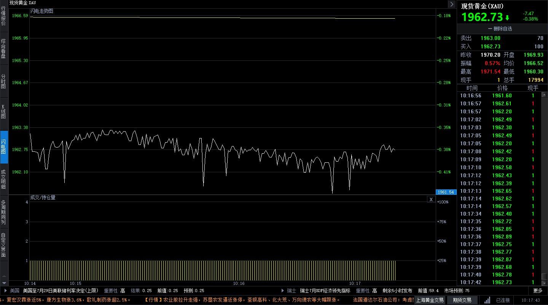 美元指数略有上涨 金价短线盘内下行