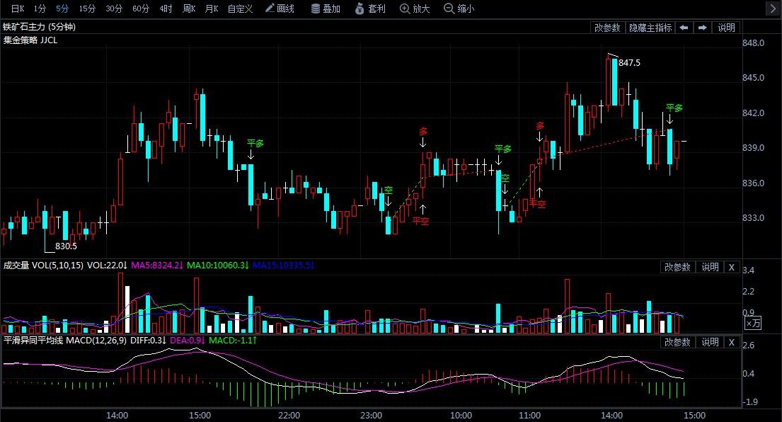 7月30日期货软件走势图综述:铁矿石期货主力涨1.02%