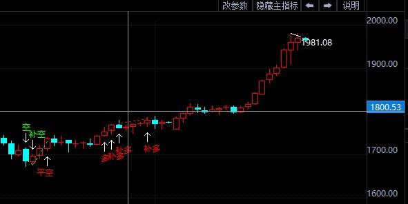现货黄金获利回调 金价短线波幅加大