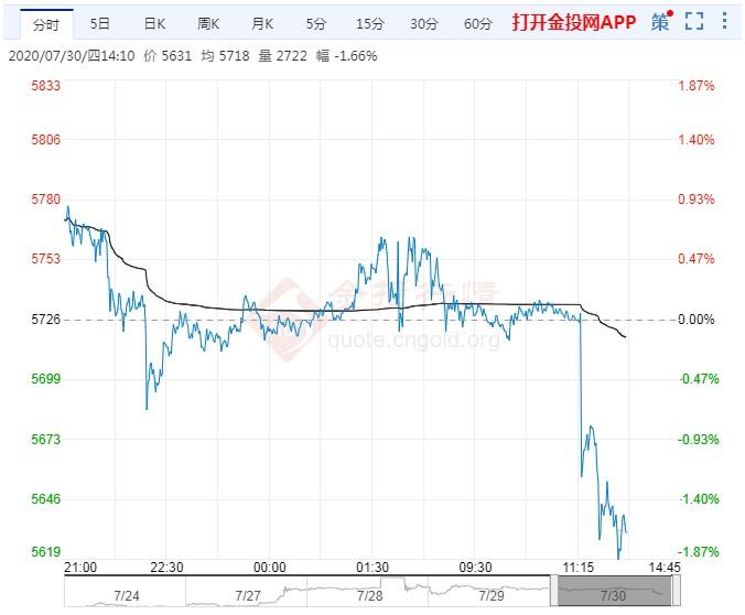 白银期货呈现下滑走势 美国重量级数据来袭