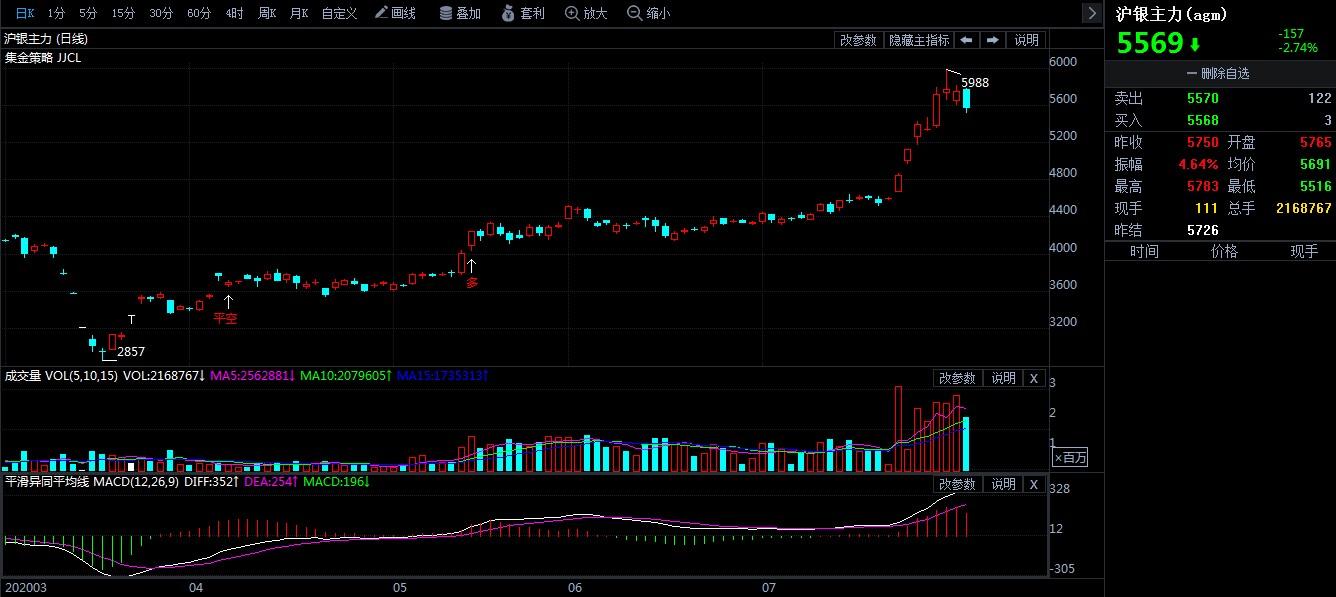 7月30日期市收评:商品期货涨跌参半 贵金属期货走弱