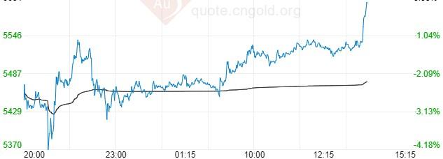 白银T+D午后维持升势 技术面看跌动能减弱