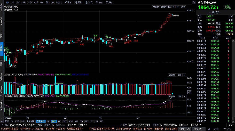 经济数据不济美元下滑 黄金价格再度反弹