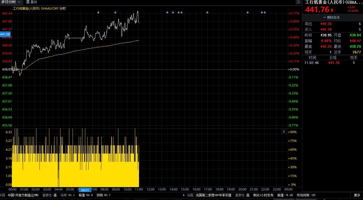 货币量化宽松至极限 纸黄金逼近历史新高