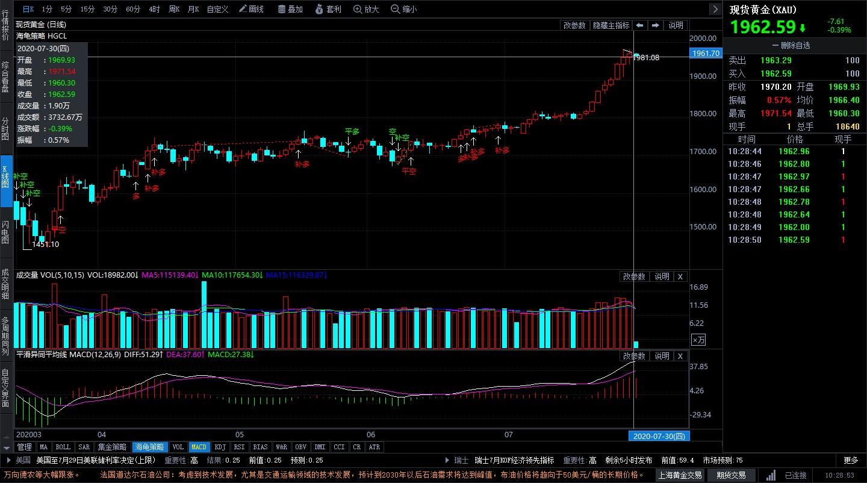 美国经济数据恐持续糟糕 黄金价格刷新历史新高