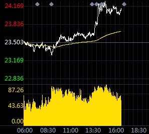 现货白银今日行情转升 长线仍维持看涨趋势