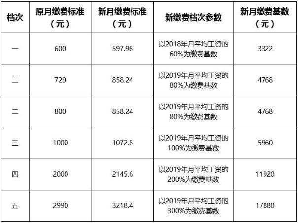 嘉兴市海盐县对职工基本养老保险缴费基数进行了相应调整