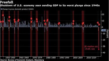 美国2季度GDP初值几乎停滞不前 美元指数闻风下挫