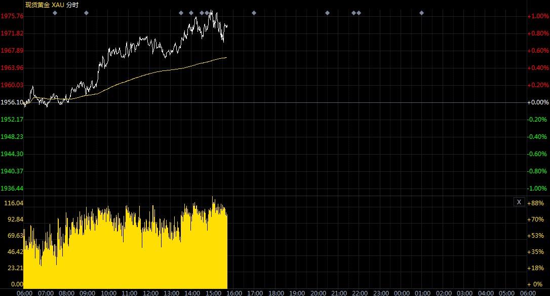 重拾涨势!现货黄金仍处于上涨周期