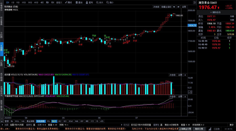 美国经济危机重重 现货黄金窥视两千