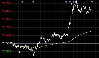 美元刷新2018年5月来低点 伦敦银涨至24美元上方