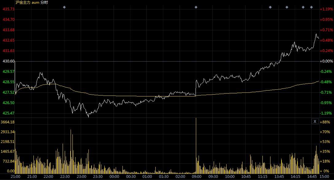 多头仍然掌握绝对优势 黄金期货高开高走很膨胀