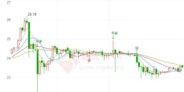 美元下滑溃不成军 白银短线突然一波急涨!