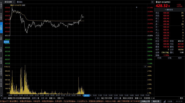 中美关系值得关注 黄金TD短线小涨横盘