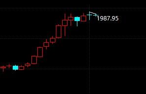黄金高位获利止涨 金价区间持续震荡