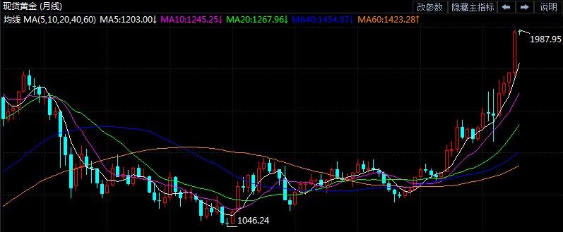 黄金将在8月延续涨势 还是超买回调?