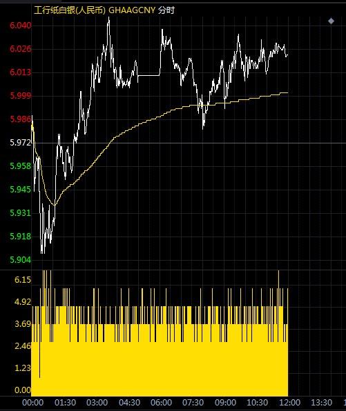 纸白银不断向上探高 今日市场聚焦三大看点