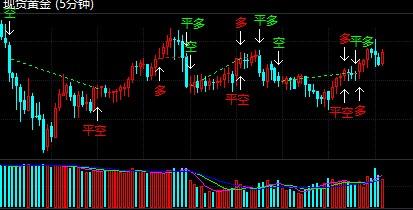 美元承压难有涨势 黄金价格后市看涨