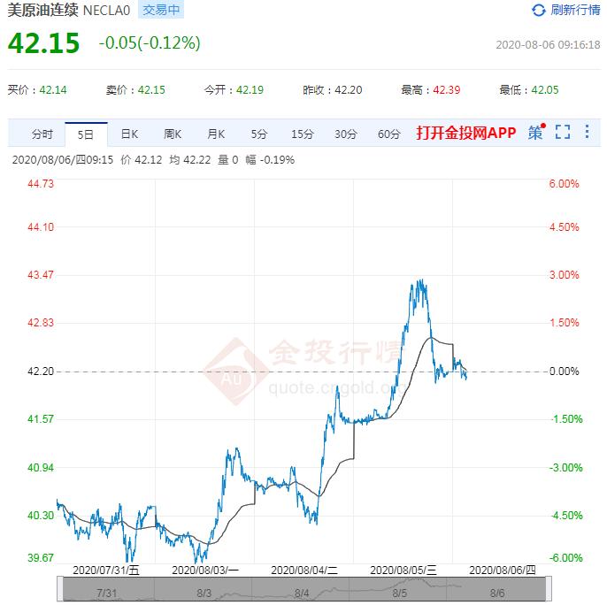 2020年8月6日原油价格走势分析