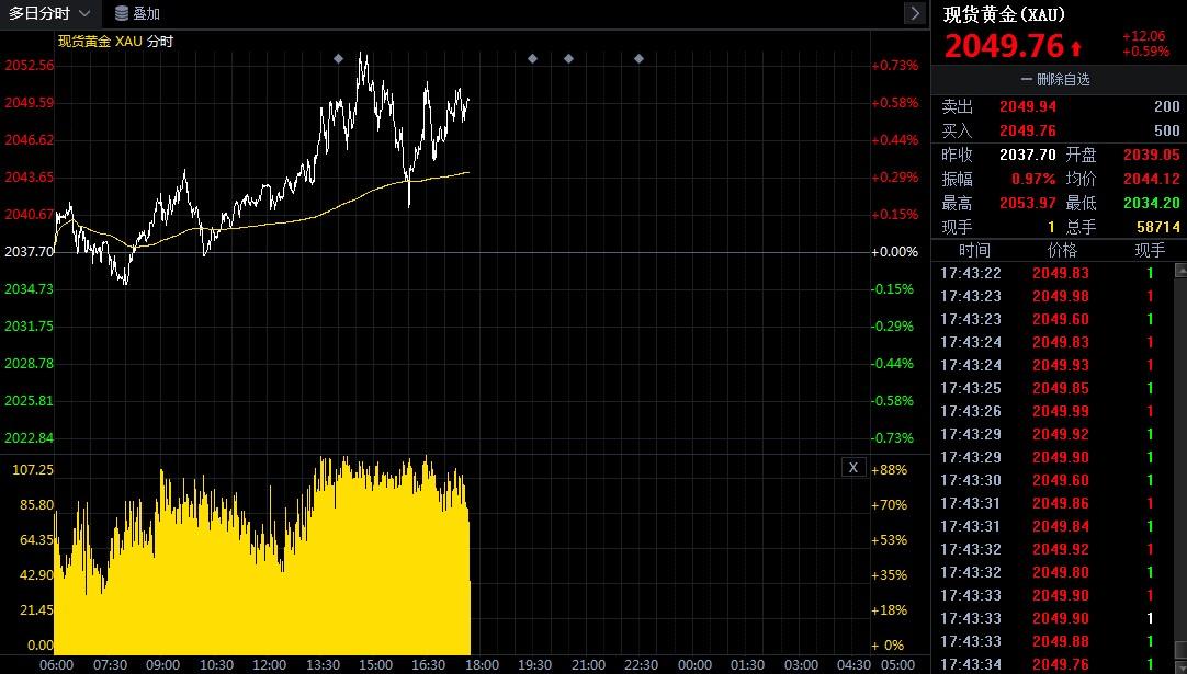 多头尚未停止步伐 国际金价仍不断上扬