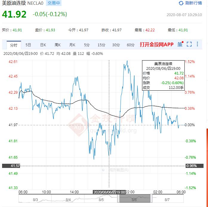 劳动力市场走强 油价美市盘中却涨跌互现