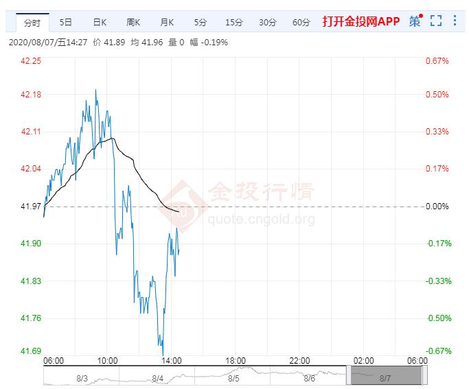 美刺激法案停滞不前 油价周五亚洲时段微跌