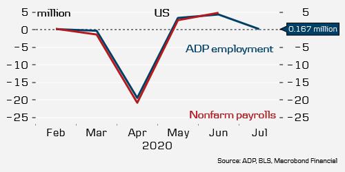 非农意外表现强劲美元指数反弹收涨